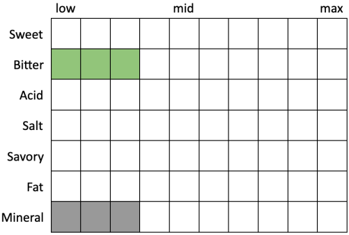 Perceived Specs for Oskar Blues one-y IPA (Sweet 0, Bitter 3, Acid 0, Salt 0, Savory 0, Fat 0, Mineral 3)