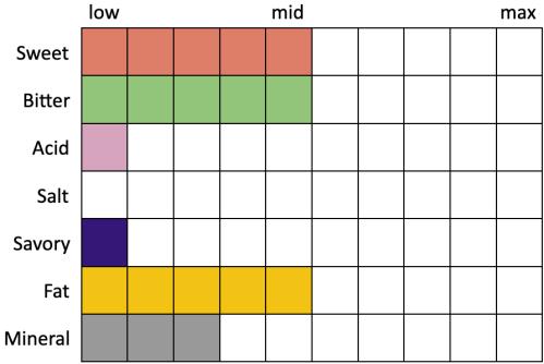 Perceived Specs for Bitburger / Sierra Nevada Triple Hop'd Lager (Sweet 5, Bitter 5, Acid 1, Salt 0, Savory 1, Fat 5, Mineral 3)