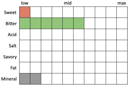 Perceived Specs for Cellarmaker Mt. Nelson (Sweet 1, Bitter 6, Acid 0, Salt 0, Savory 0, Fat 0, Mineral 2)