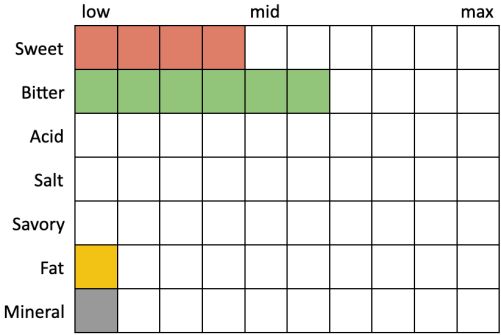 Perceived Specs for Wallenpaupack Smallmouth Low-Cal IPA (Sweet 4, Bitter 6, Acid 0, Salt 0, Savory 0, Fat 1, Mineral 1)
