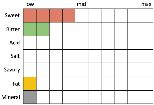 Perceived Specs for The Lost Abbey Noble Tendencies Czech-Style Pilsner (Sweet 4, Bitter 2, Acid 0, Salt 0, Savory 0, Fat 1, Mineral 1)