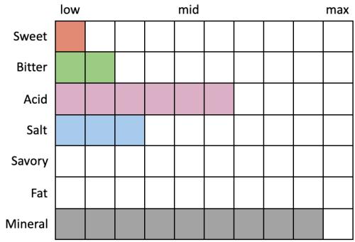 Perceived Specs for Plan Bee Barn Beer (Sweet 1, Bitter 2, Acid 6, Salt 3, Savory 0, Fat 0, Mineral 9)