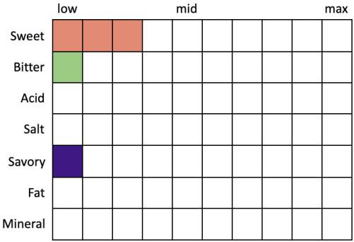 Perceived Specs for Shiner Bock (Sweet 3, Bitter 1, Acid 0, Salt 0, Savory 1, Fat 0, Mineral 0)