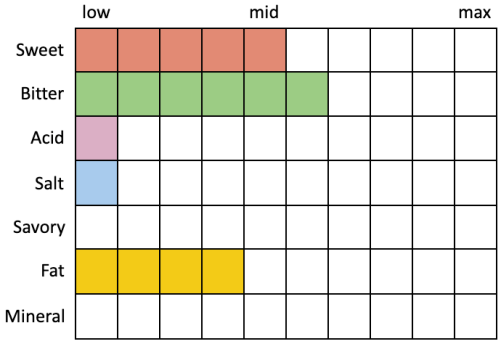 Perceived Specs for Russian River Pliny the Younger (Sweet 5, Bitter 6, Acid 1, Salt 1, Savory 0, Fat 4, Mineral 0)