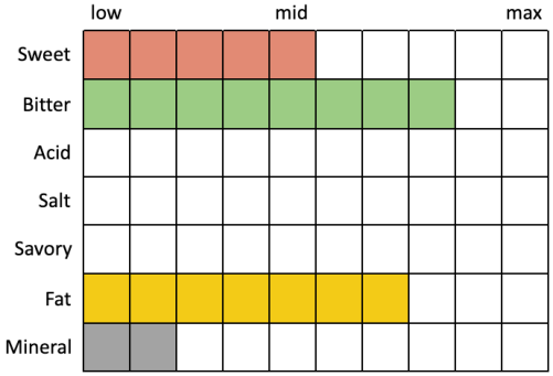 Perceived Specs for Sante Adairius Spots and Dots (Sweet 5, Bitter 8, Acid 0, Salt 0, Savory 0, Fat 7, Mineral 2)