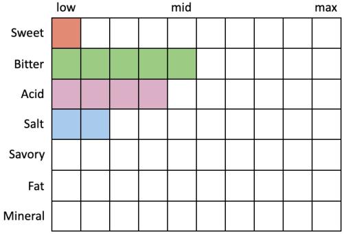 Perceived Specs for Oxbow Saison du Smeirlap! (Sweet 1, Bitter 5, Acid 4, Salt 2, Savory 0, Fat 0, Mineral 0)