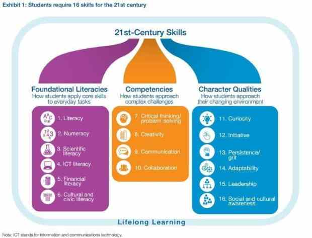 21st Century Skills, (c) World Economic Forum