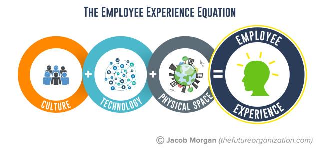 EmployeeExperienceEquation