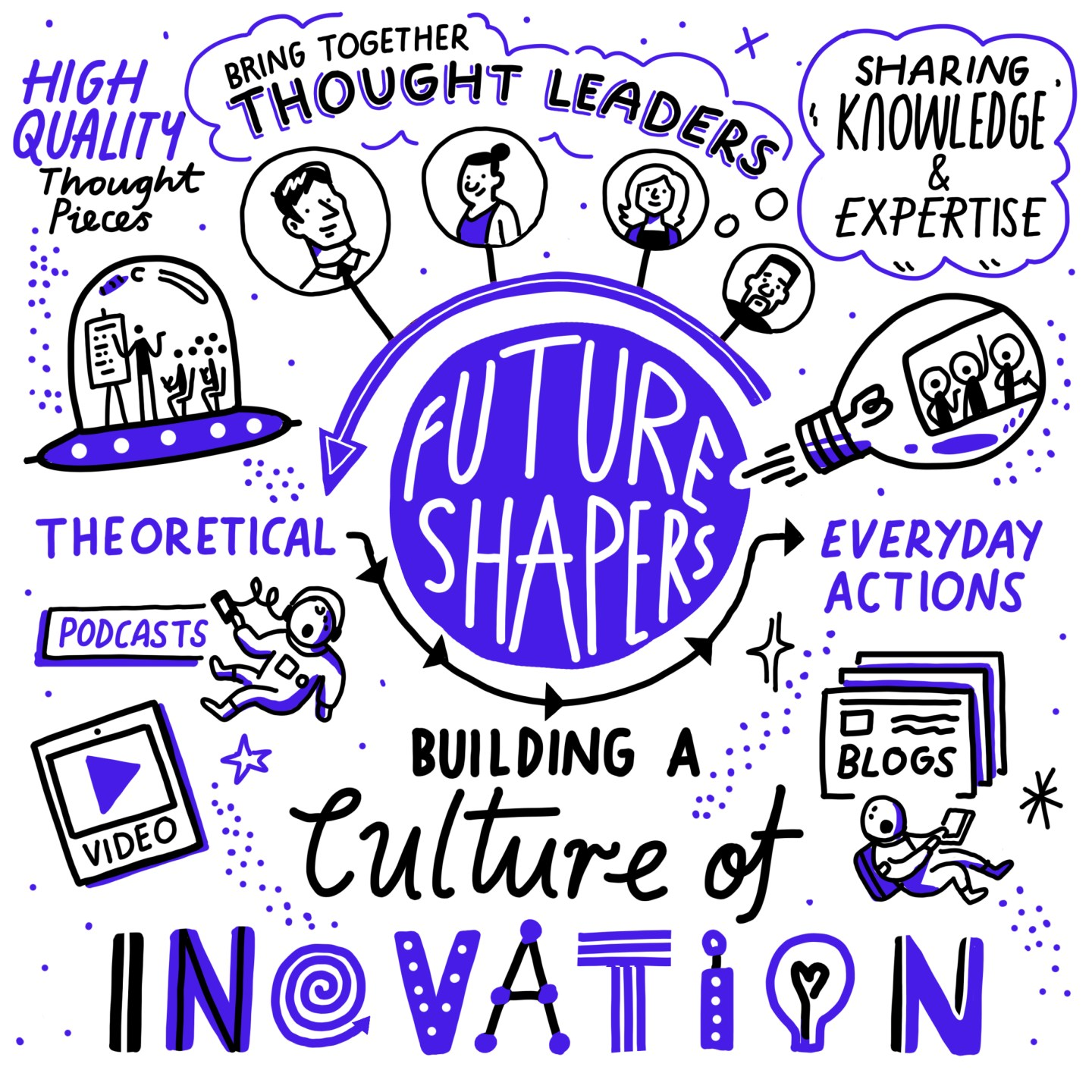 Introducing The Future Shapers - Your Innovation Thought Leadership Resource