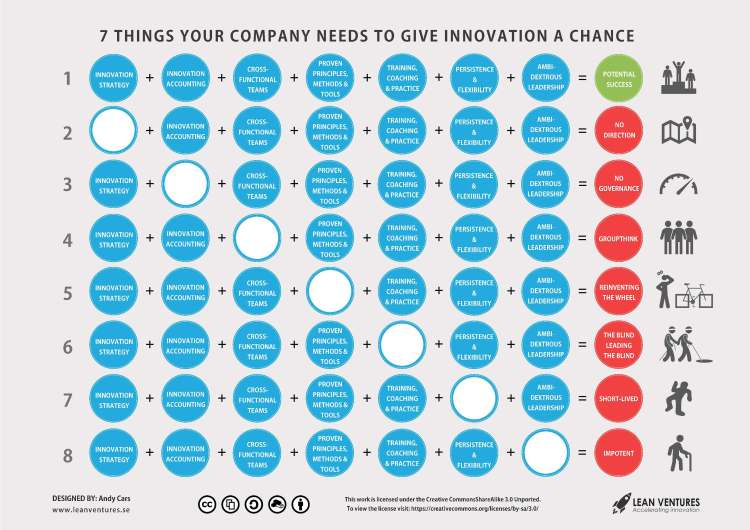 Give-Innovation-A-Chance