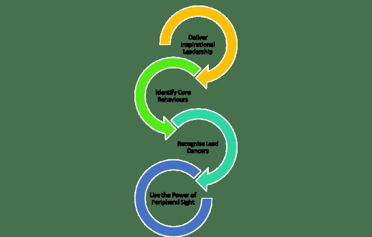 The Murmuration Model