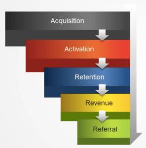 AARRR Metrics Funnel Diagram
