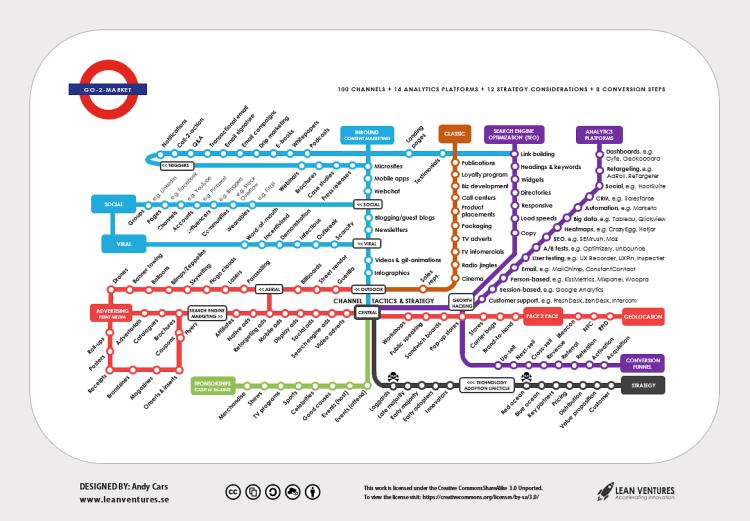 go-2-market-transit-map
