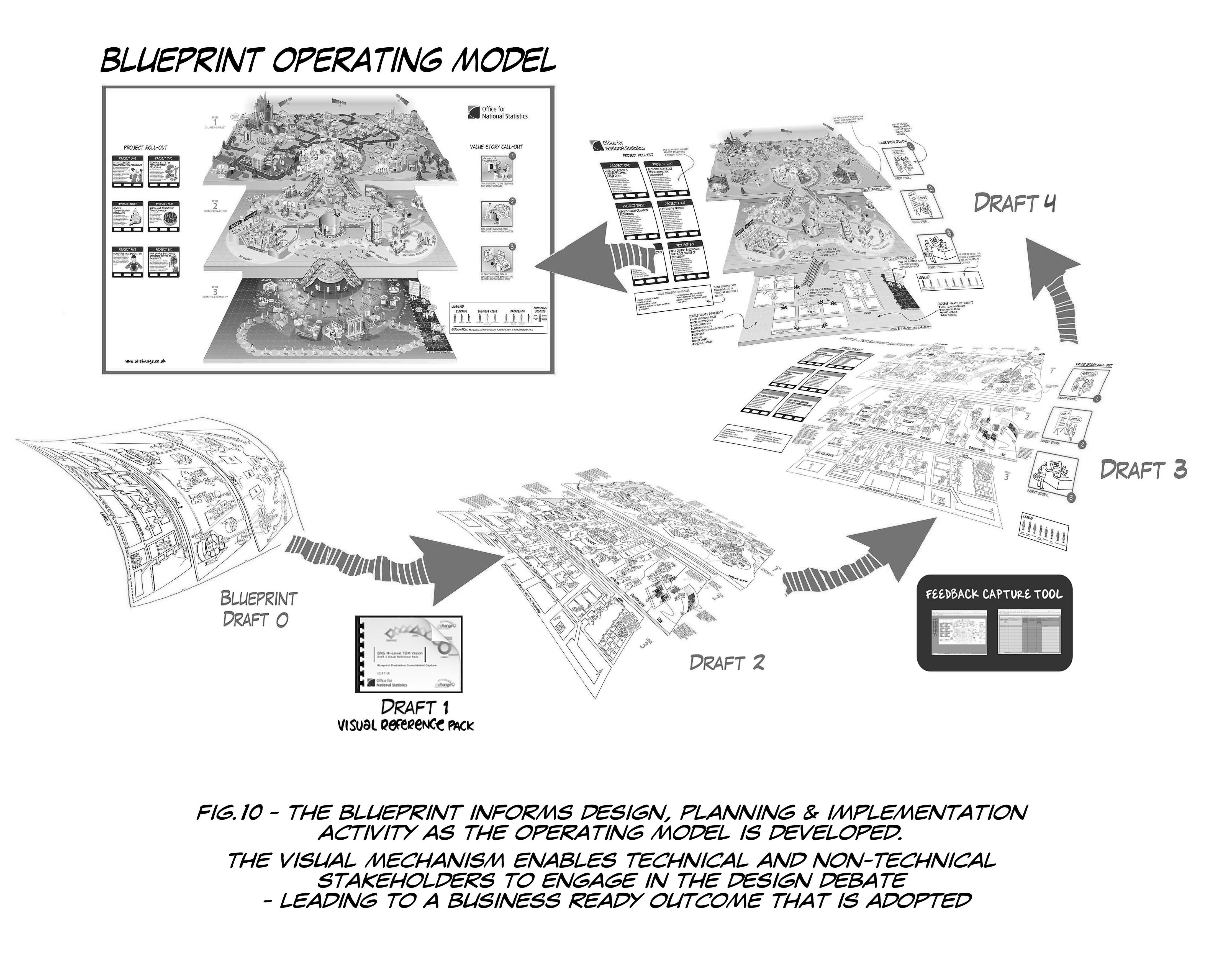 Network Operating Model: How To Design, Build & Embed An