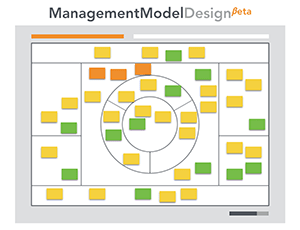 Management model canvas