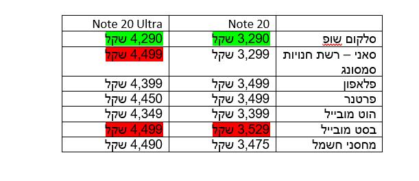 מחירי סמסונג נוט 20 בישראל