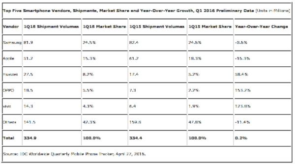 IDC Q1 2016: OPPO and Vivo Make Top 5 Smartphone Vendors List