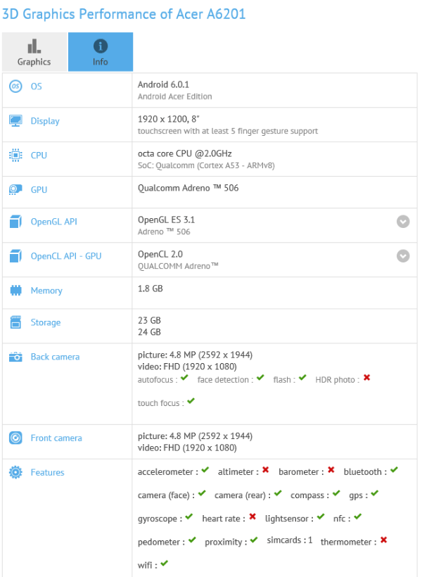 Acer A6201: 8-inch Android Tablet with FHD display Surfaces on Benchmark