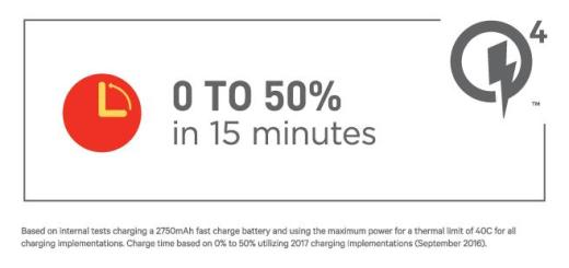 Qualcomm's Quick Charge 4.0 Promises 20% Faster Charging than Version 3.0