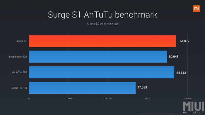 Surge S1: Xiaomi, Pinecone Announce First In-House SoC Chipset