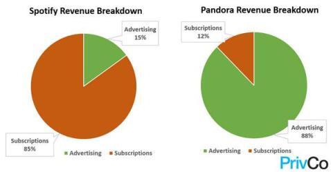 Spotify Revenue Breakdown