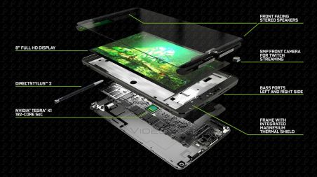 Nvidia Shield Tablet Cutaway View