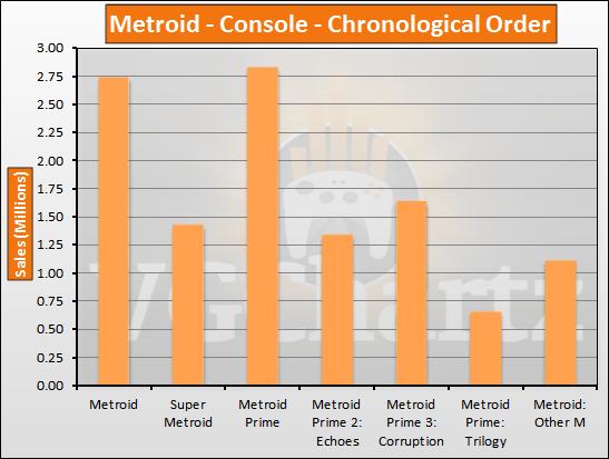 Metroid Sales History
