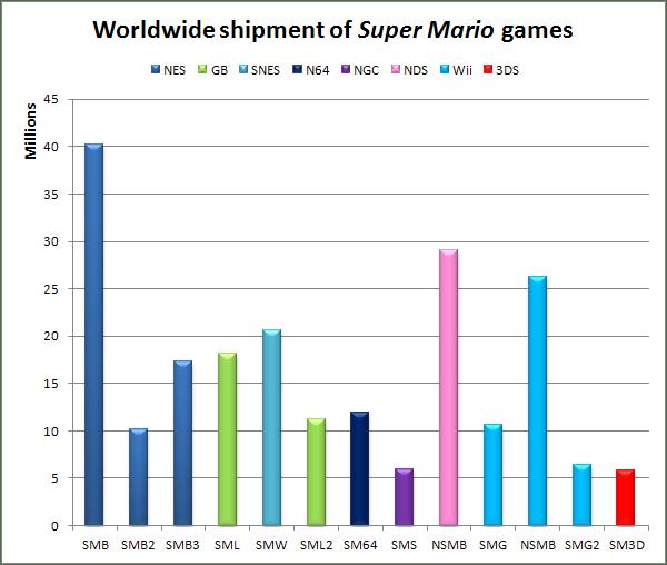 Super Mario shipment numbers