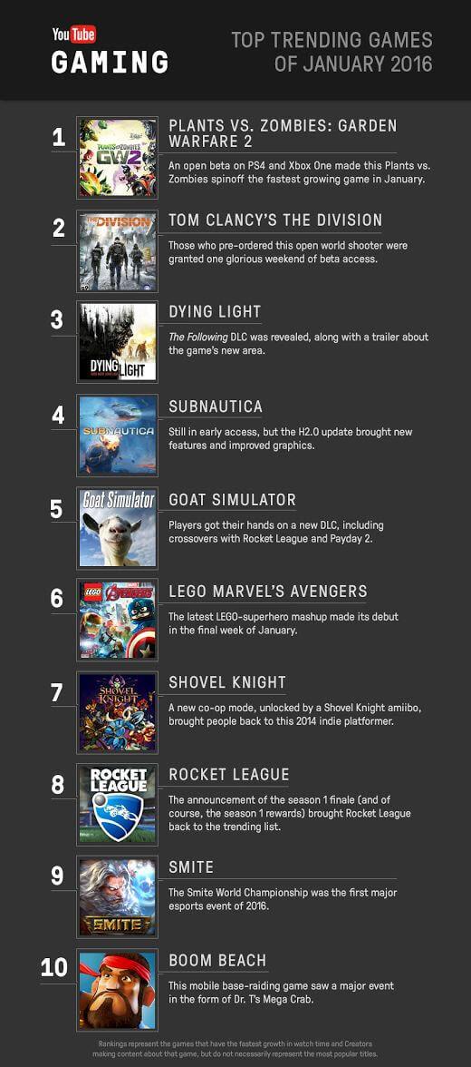 YouTube Top Ten Trending Games