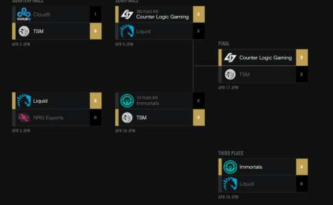 I highly doubt anyone expected this to be the final brackets. Courtesy of lolesports.