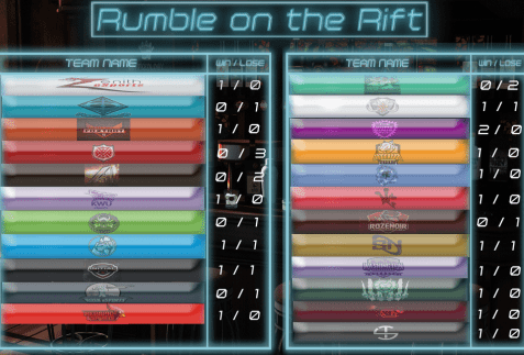 Current standings of Rumble on the Rift. Notice our boys doing well on there. Courtesy of Paleo gaming.