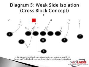 Diagram of Iso play, courtesy of xandolabs.com.