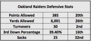 Oakland Raiders analysis