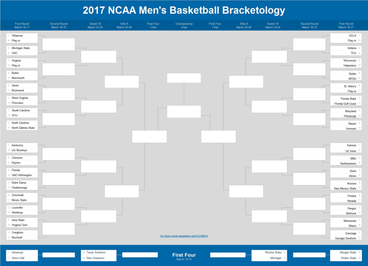 College Basketball Bracketology