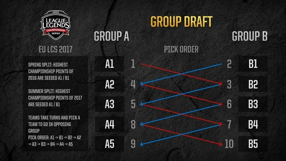 EU LCS Group Draft format 2017
