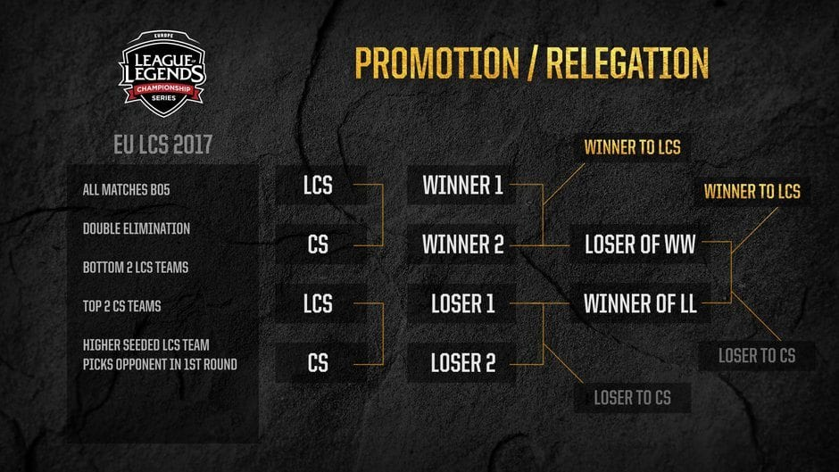EU LCS promotion and relegation format 2017