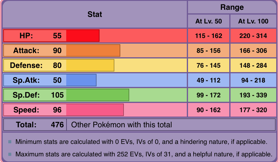 Mimikyu stat chart