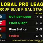 FaZe Clan clutch up, Fnatic fall short: CWL GPL Week Two Recap