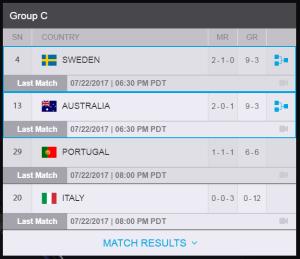 Screenshot of Group C, sydney, world, cup, overwatch
