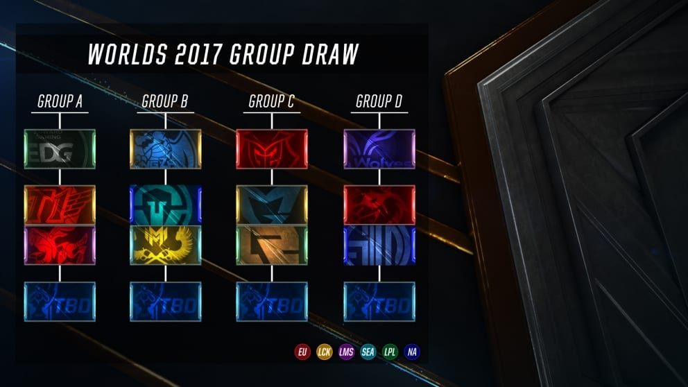 2017 World Championships groups