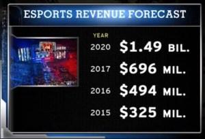 New York Yankees Vision Esports partnership