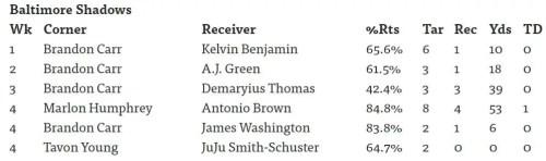 wide receivers to avoid in week six