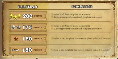 Hearthstone Esports team have made an official announcement for what to expect next year. It will definitely be a different kind of game as we look at Hearthstone Esports Major Changes in 2019.