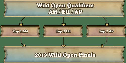 Hearthstone 2019 Wild Open Finals set