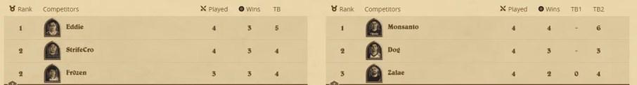 Hearthstone Grandmasters 2019 Week 2 Standings