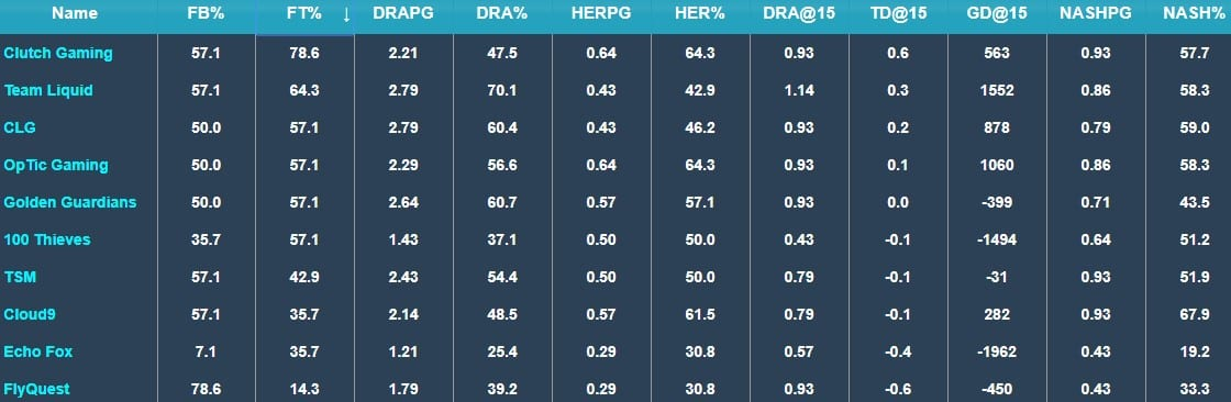 CG leads the LCS in several early game metrics (stats from Games of Legends).