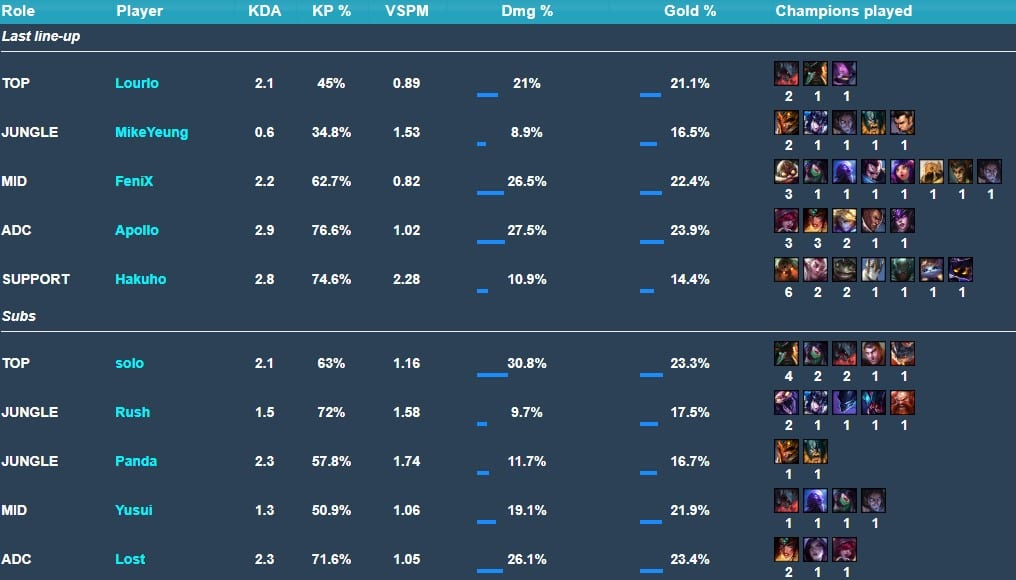 FOX has had many different roster iterations in Summer Split 2019 (stats from Games of Legends).