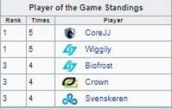 Wiggily is tied for most Player of the Game awards this Summer Split (stat from Leaguepedia).