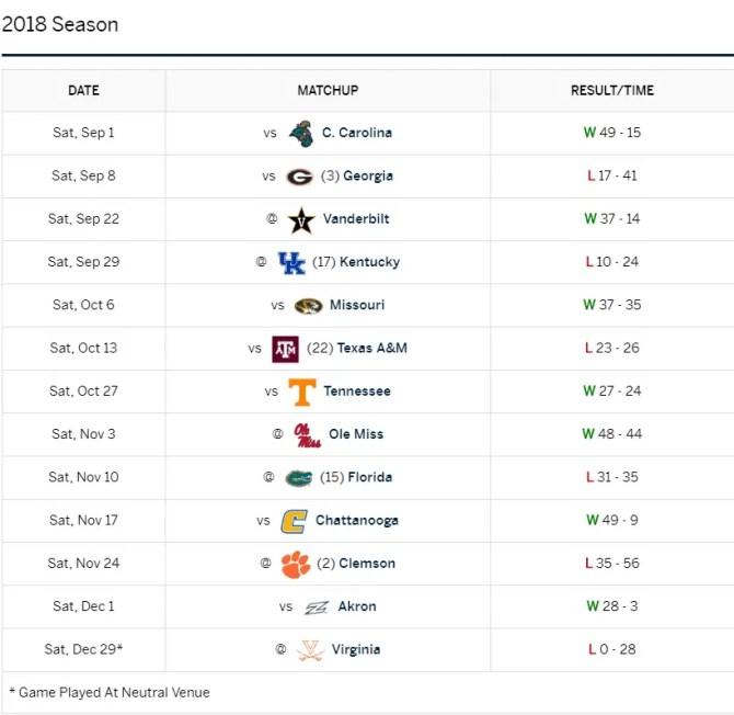 2019 SEC Football Preview: South Carolina Gamecocks