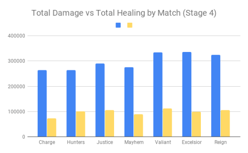 Uprising Stage 4 Numbers